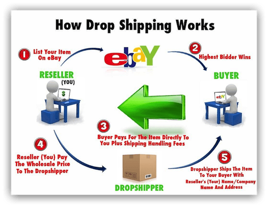 ds-domination-how-dropshipping-works